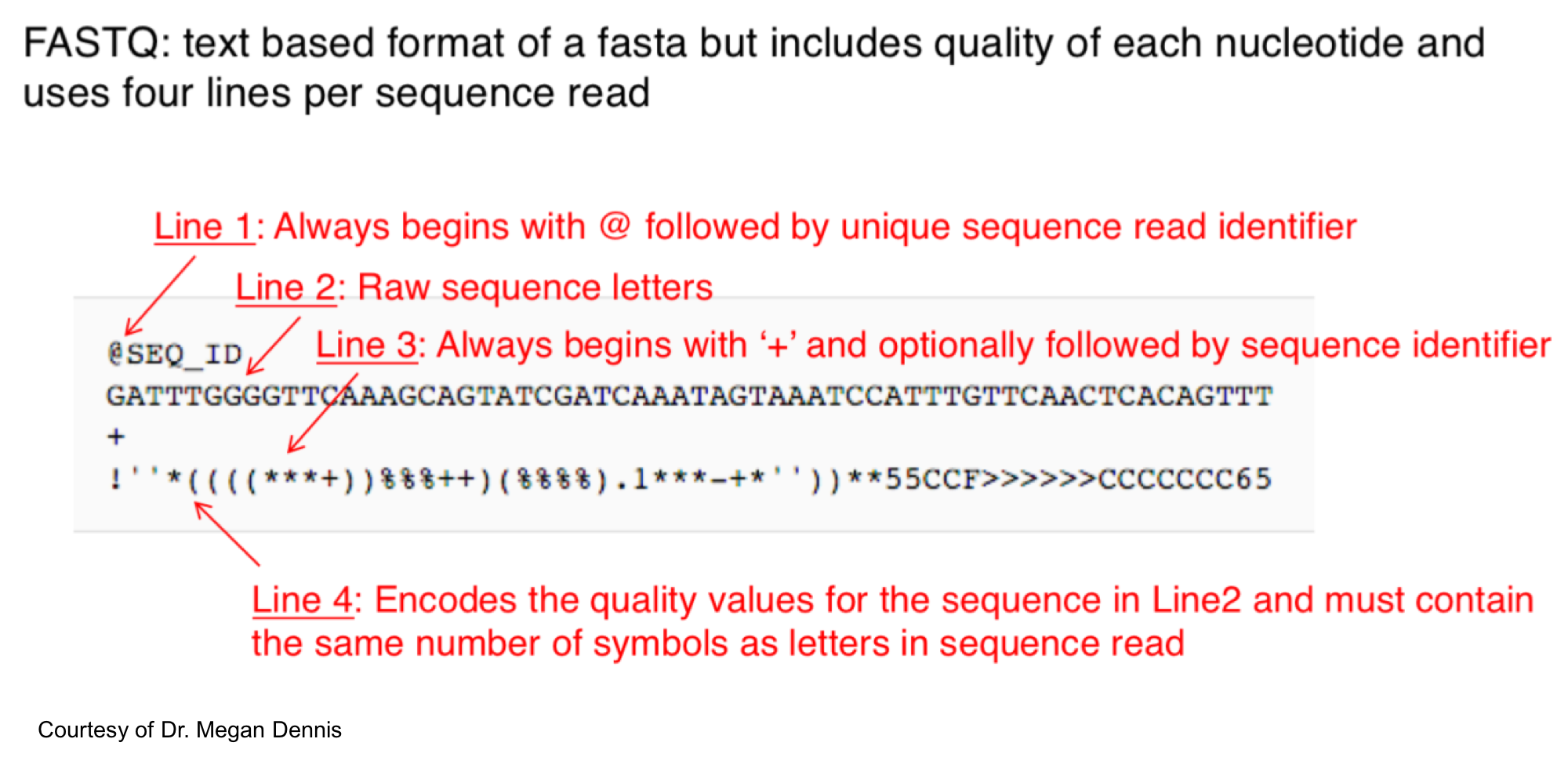 Lab 8 genome assembly bit150 now that we have an idea of what a fastq file should look like lets take a look at our files to make sure they meet the criteria for the fastq format biocorpaavc Image collections
